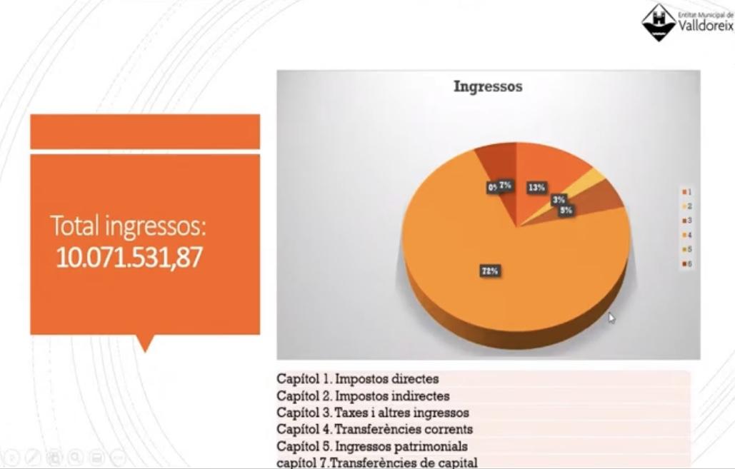 L'EMD de Valldoreix presenta un pressupost per l'any 2021 que supera els 10 milions d'euros